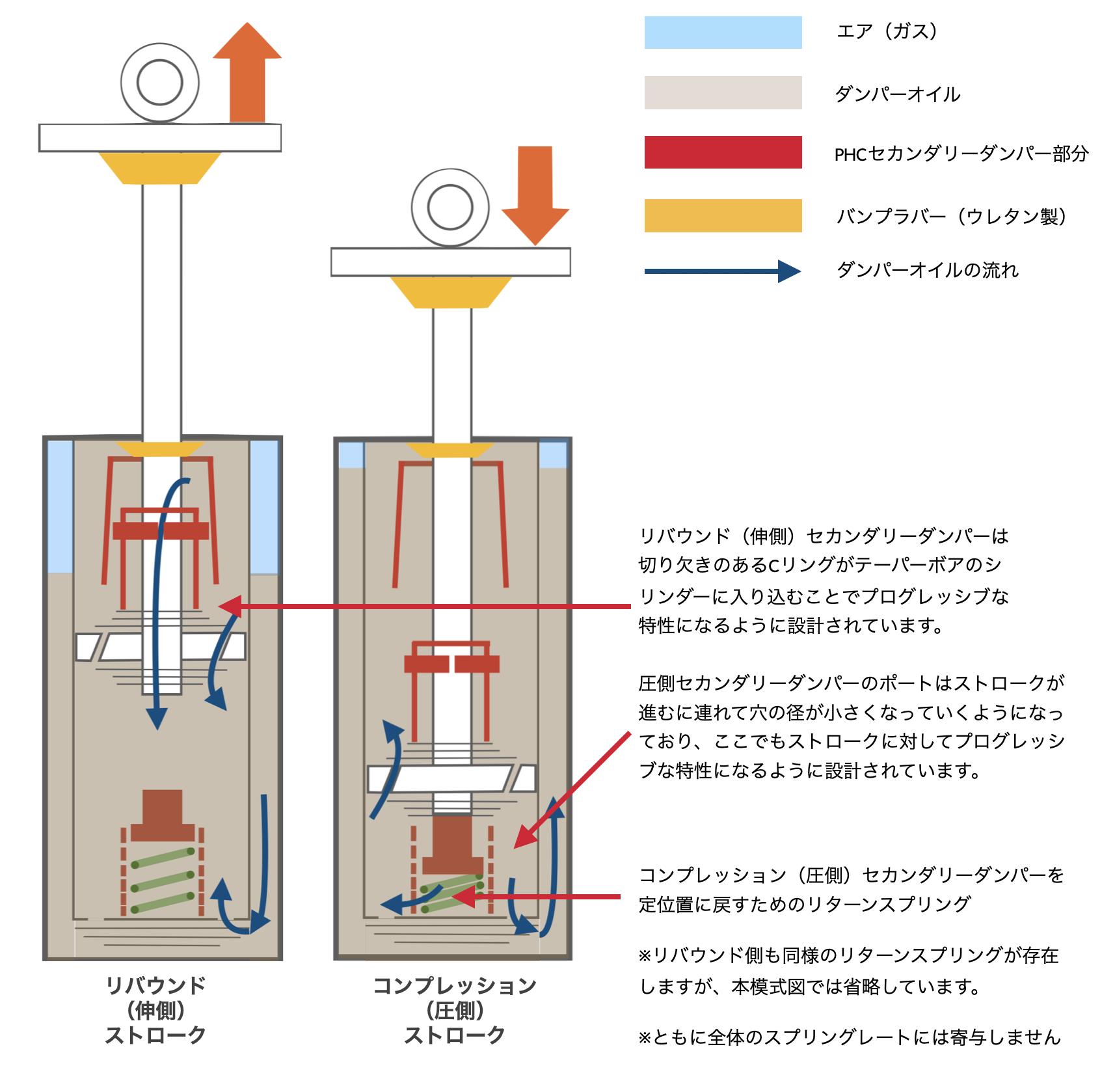 リバウンド(伸側)セカンダリーダンパーは切り欠きのあるCリングがテーパーボアのシリンダーに入り込むことでプログレッシブな特性になるように設計されています。圧側セカンダリーダンパーのポートはストロークが進むに連れて穴の径が小さくなっていくようになっており、ここでもストロークに対してプログレッシブな特性になるように設計されています。コンプレッション(圧側)セカンダリーダンパーを 定位置に戻すためのリターンスプリング  ※リバウンド側も同様のリターンスプリングが存在しますが、本模式図では省略しています。  ※ともに全体のスプリングレートには寄与しません