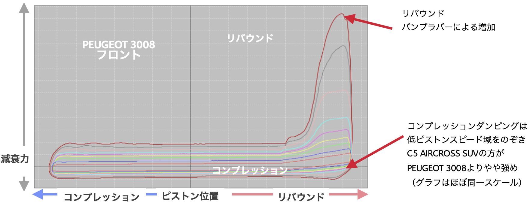 コンプレッションダンピングは 低ピストンスピード域をのぞき C5 AIRCROSS SUVの方が PEUGEOT 3008よりやや強め (グラフはほぼ同一スケール)